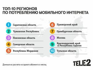 Tele2 определила лидеров по потреблению интернета
