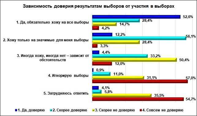 Больше половины нижегородцев не доверяют результатам выборов - фото 1
